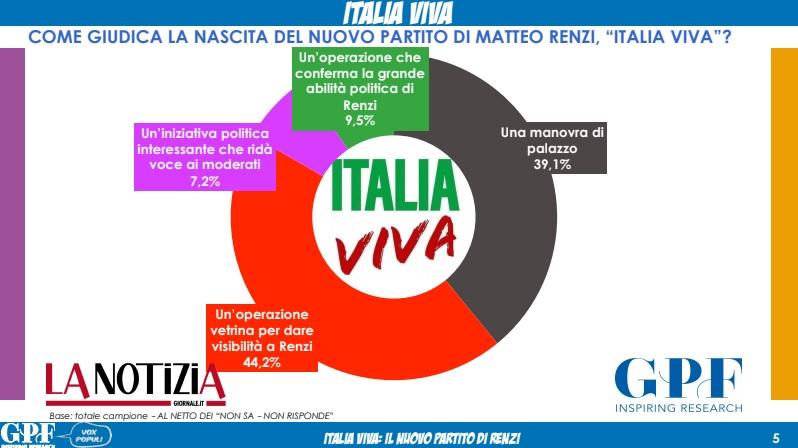 sondaggi elettorali gpf, italia viva