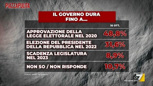 sondaggi elettorali index, durata governo
