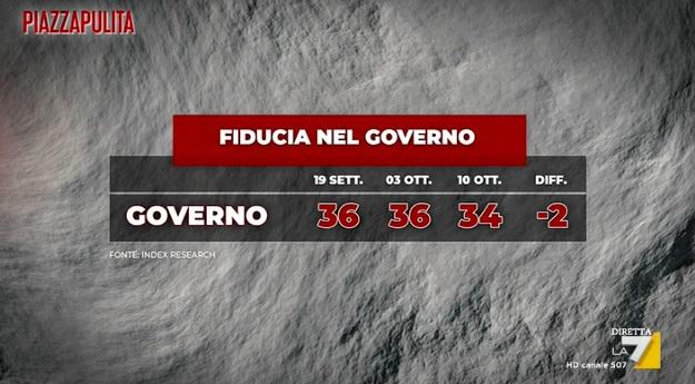 sondaggi elettorali index, fiducia governo