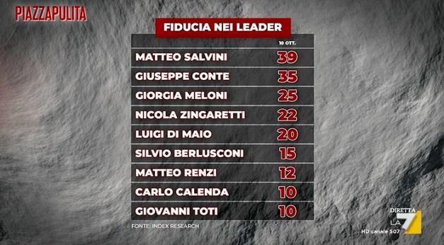 fiducia leader politici