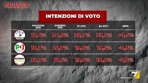 intenzioni voto grandi partiti