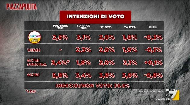 intenzioni voto piccoli partiti