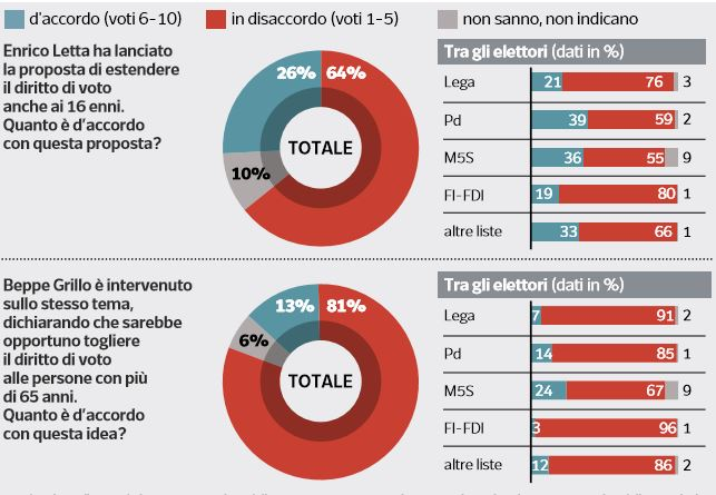 sondaggi elettorali ipsos, voto anziani