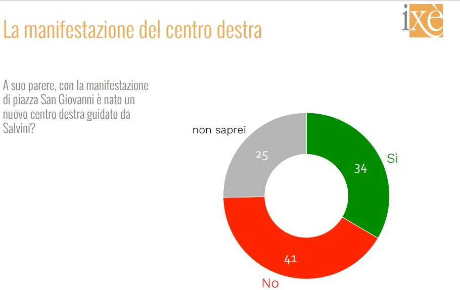 sondaggi elettorali ixe, centrodestra