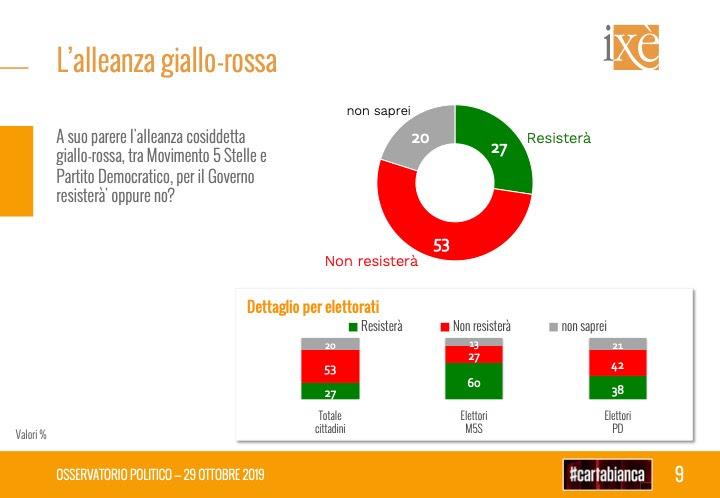 sondaggi elettorali ixe, governo giallorosso