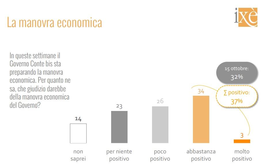 sondaggi elettorali ixe, manovra economica