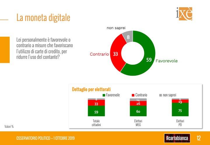 sondaggi elettorali ixe, moneta digitale