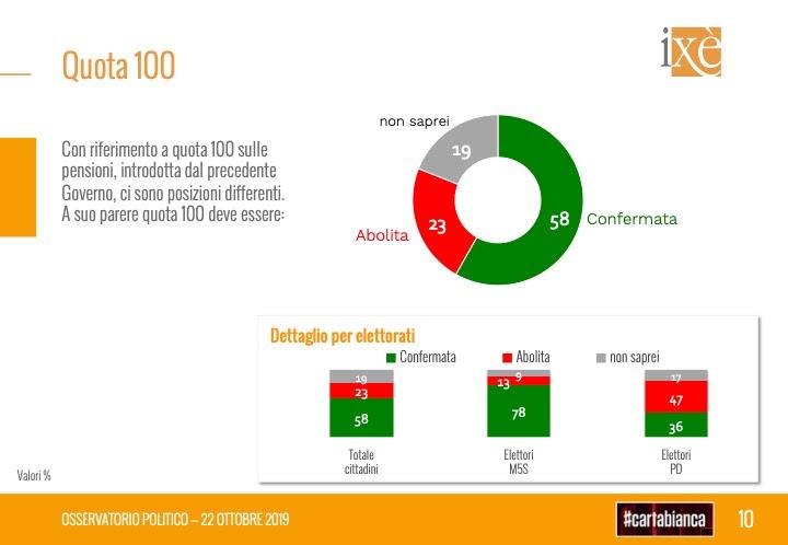 sondaggi elettorali ixe, quota 100