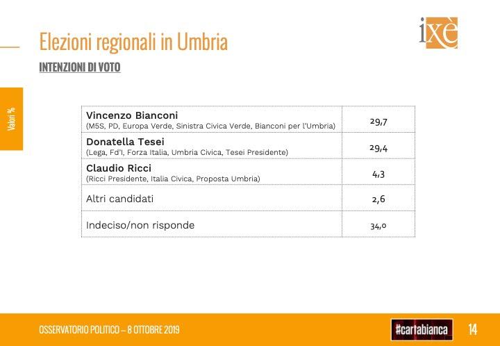 sondaggi elettorali ixe, regionali umbria