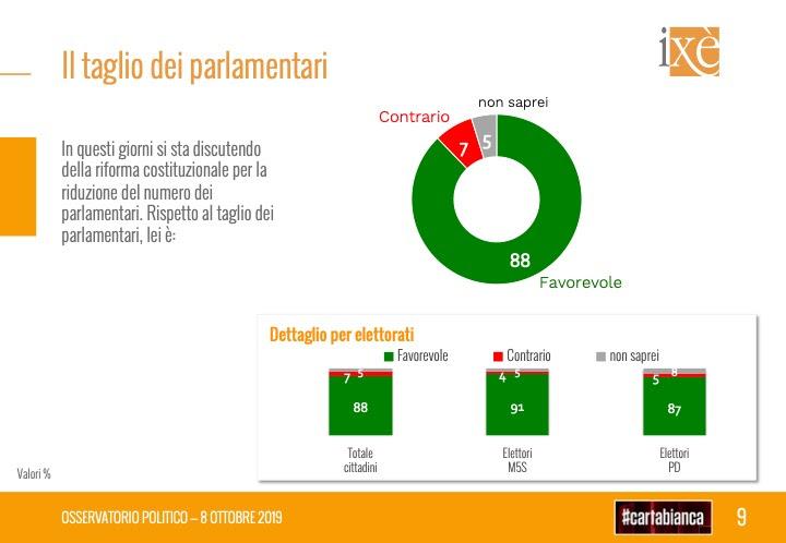sondaggi elettorali ixe, taglio parlamentari