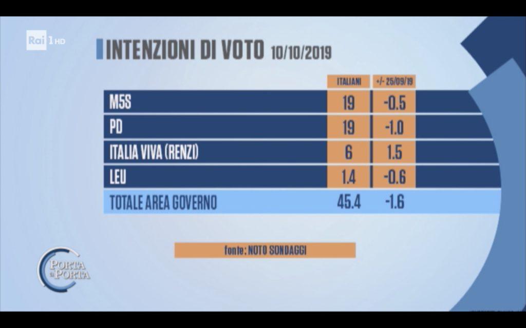 Sondaggi elettorali Noto: Italia Viva al 6%, male Lega, Pd e