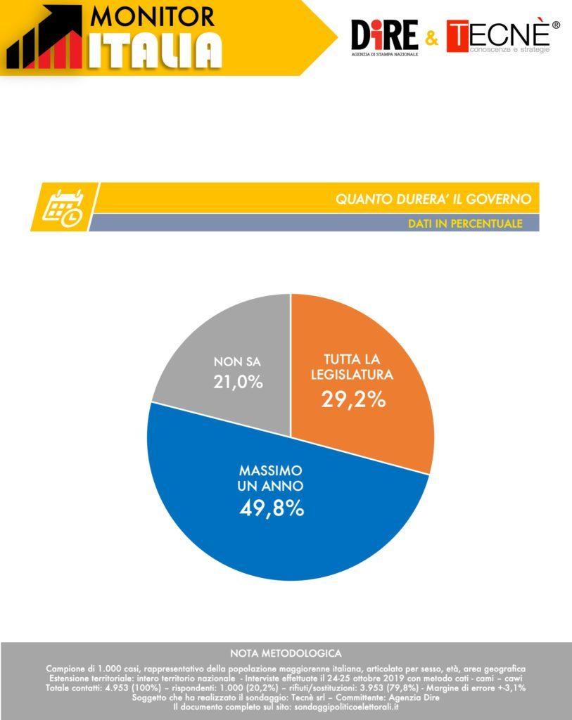 sondaggi elettorali tecne, durata governo