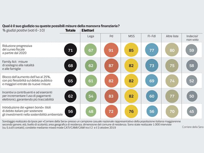 sondaggi ipsos per il corriere della sera, 4 ottobre