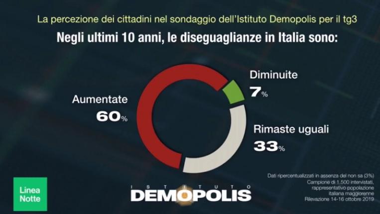Sondaggi politici Demopolis: le disuguaglianze in Italia