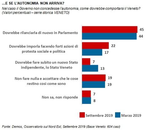 sondaggi politici demos, autonomia 1
