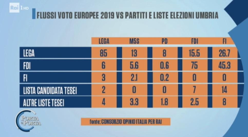 sondaggi politici opinio italia rai, flussi voto