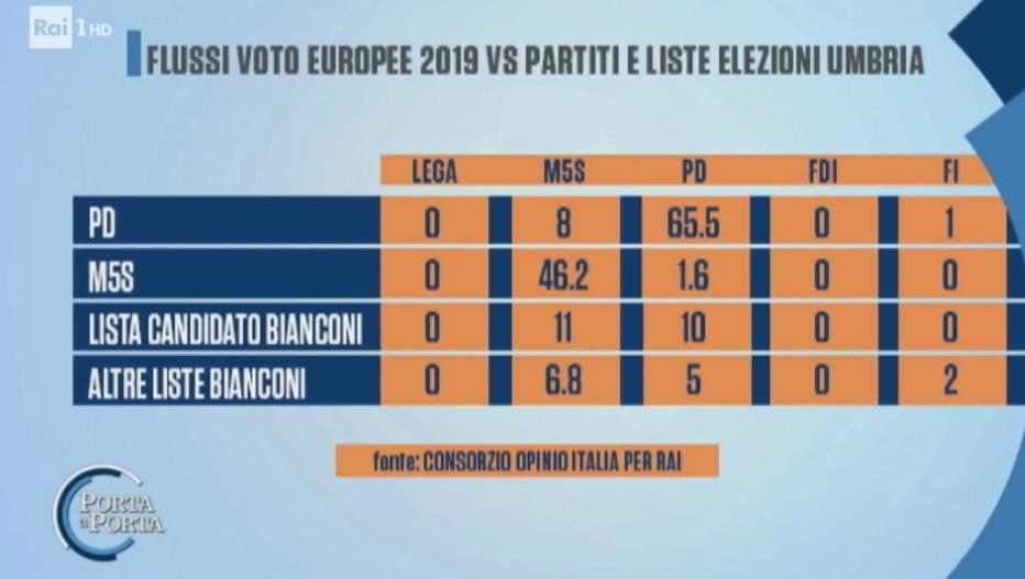 sondaggi politici opinio italia rai, pd