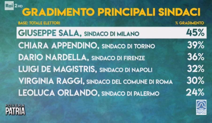 Sondaggi politici Piepoli: Sala il sindaco più amato dagli i