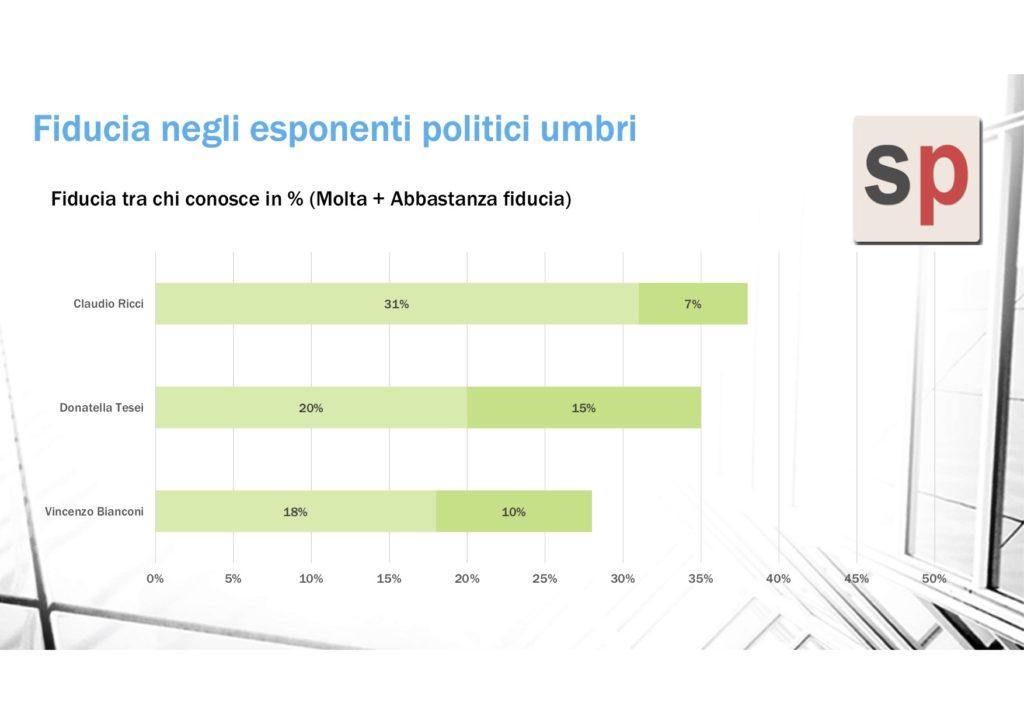 sondaggi politici winpoll, fiducia ricci
