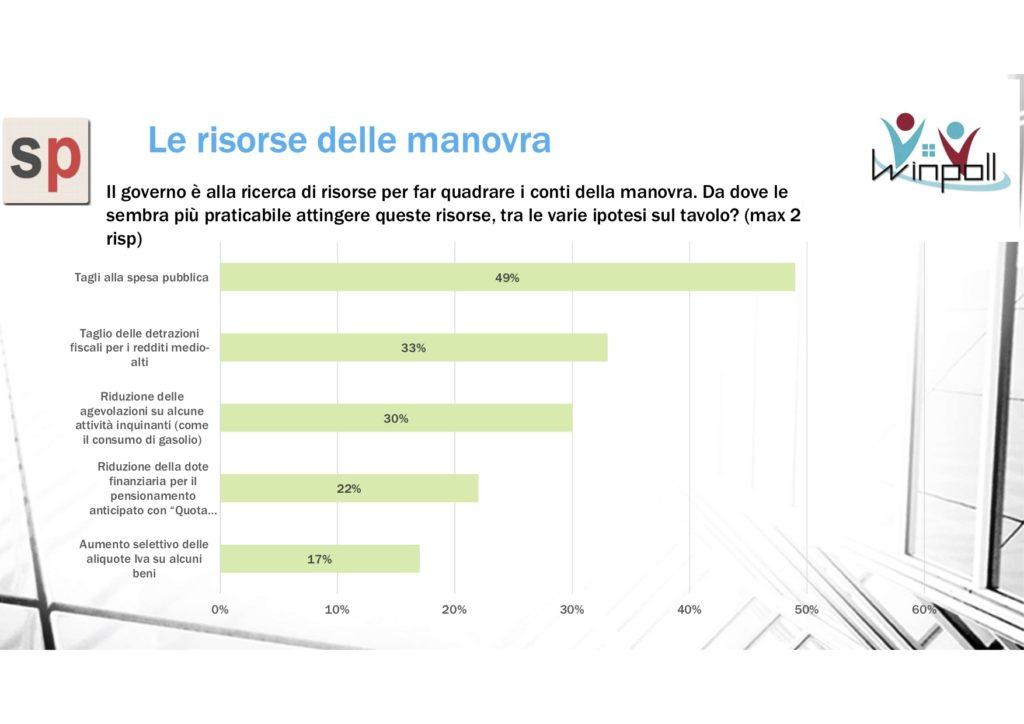 sondaggi politici winpoll, economia verde