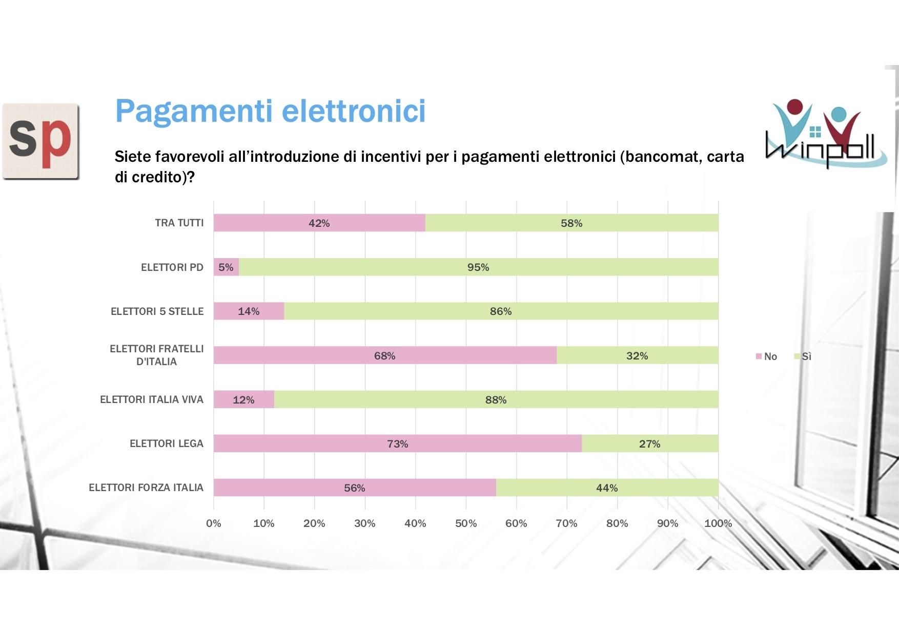 sondaggi politici winpoll, pagamenti elettronici
