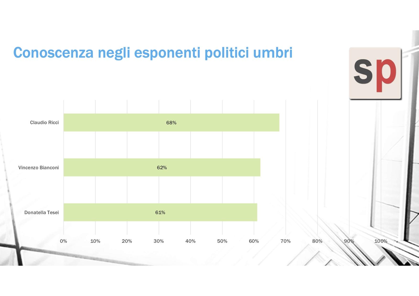 sondaggi politici winpoll, ricci