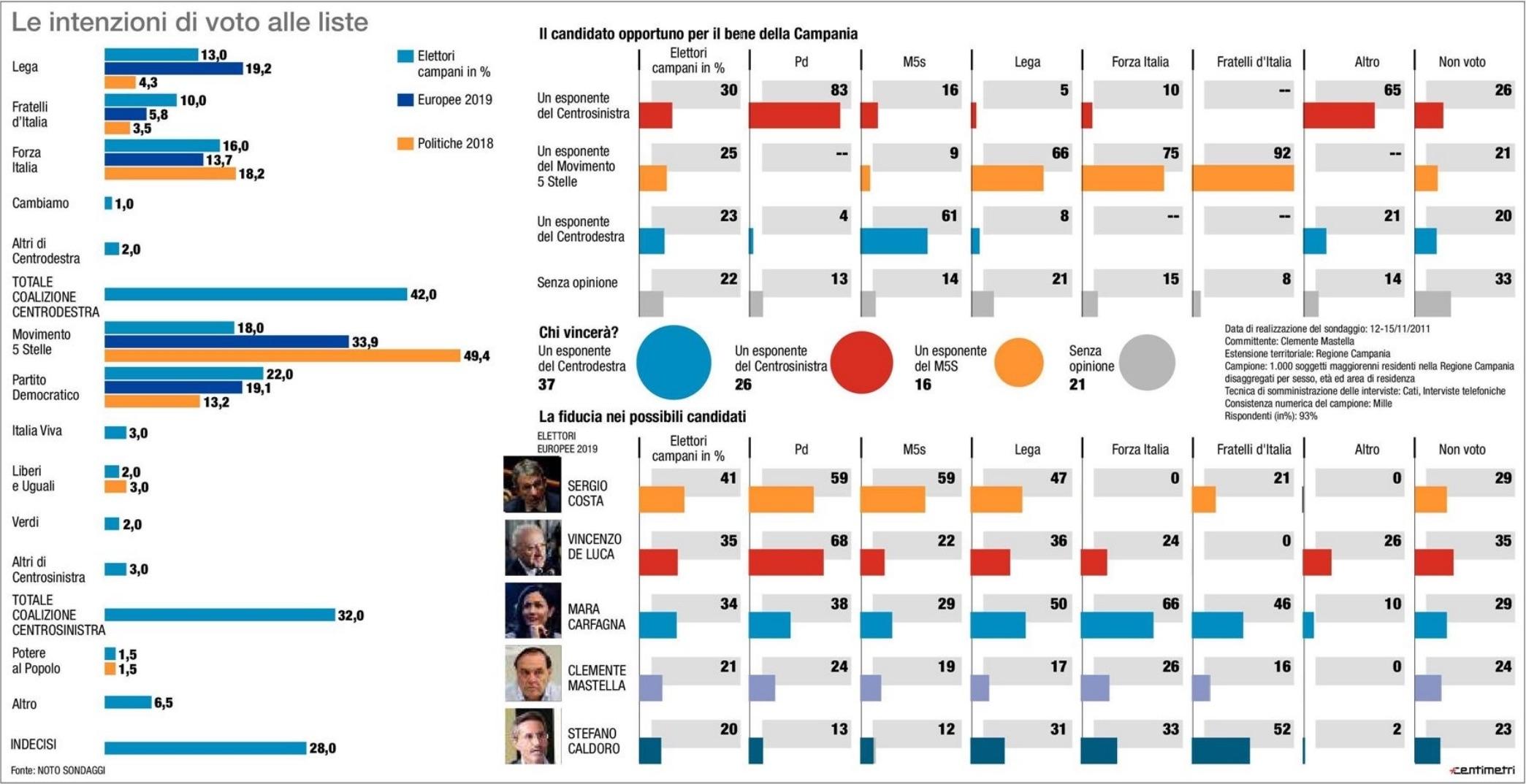 Sondaggi elettorali Campania: centrodestra avanti di 10 punti