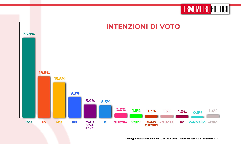 Sondaggi elettorali, Sondaggio Termometro Politico del 08 novembre 2019