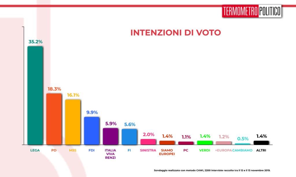 Sondaggi elettorali TP, per gli italiani ai partiti non inte