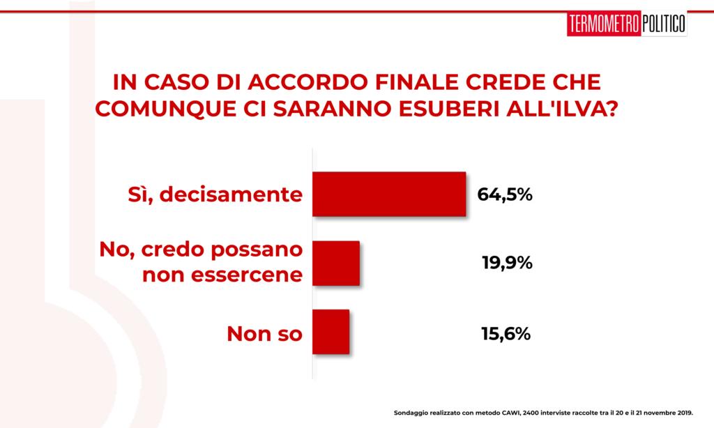Sondaggi elettorali Tp: per il 72,7% degli italiani il M5S n