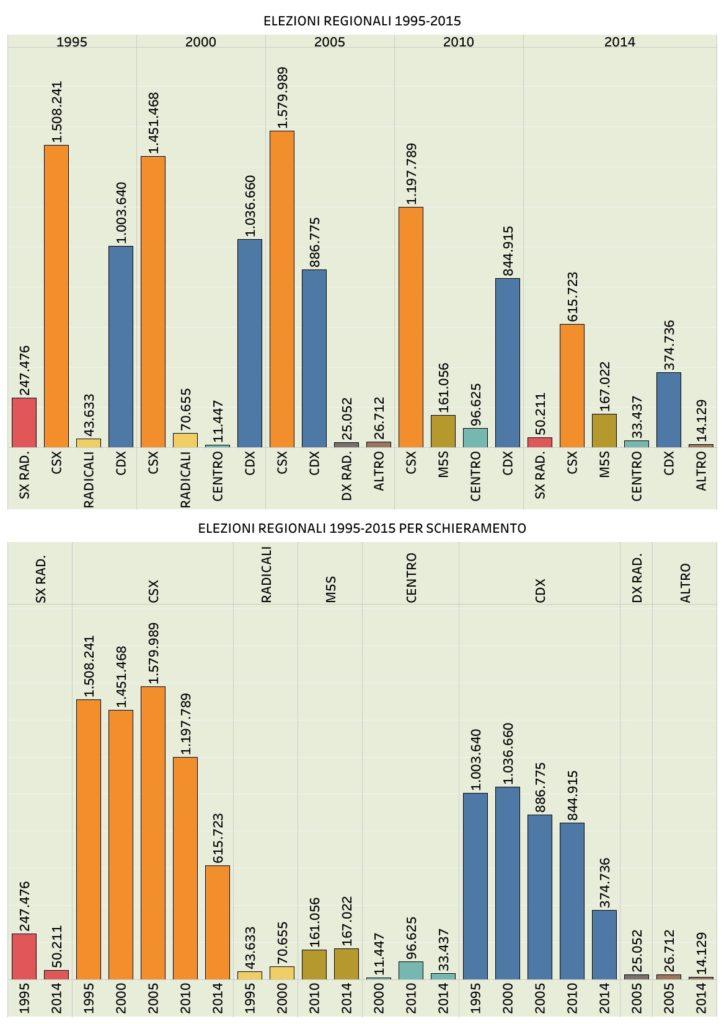 Elezioni Emilia Romagna, tutte le regionali dal 1995 a oggi