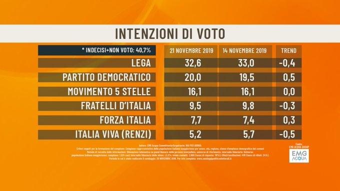 Sondaggi elettorali EMG, il PD torna al 20%, in calo Italia
