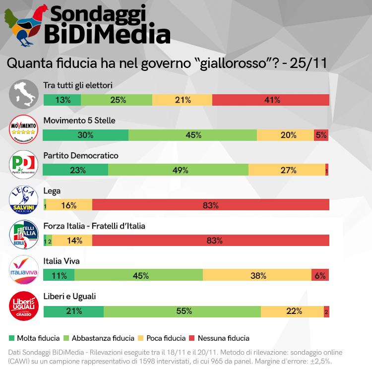 sondaggi elettorali bidimedia, fiducia governo