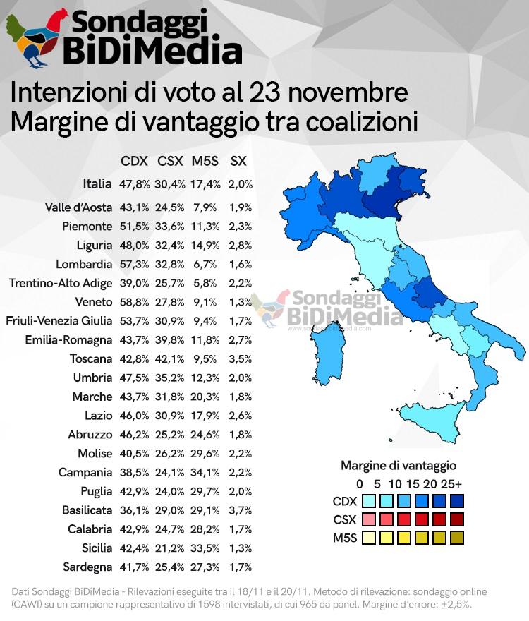 sondaggi elettorali bidimedia, regioni