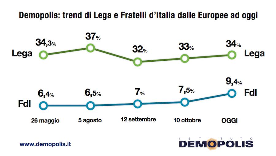 sondaggi elettorali demopolis, lega fdi