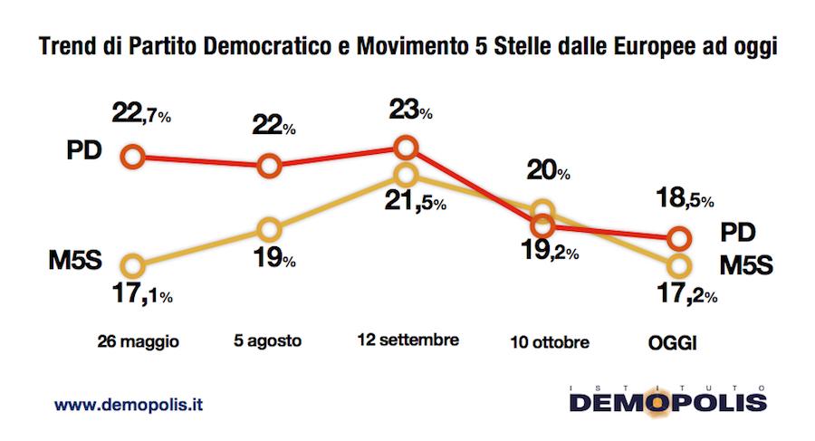 Sondaggi elettorali Demopolis: centrodestra avanti di 5 punt