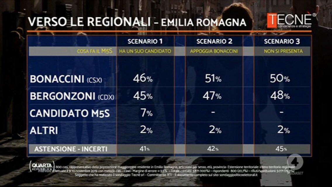sondaggi elettorali emilia romagna