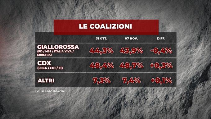 sondaggi elettorali index, coalizioni