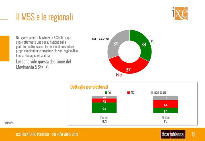 sondaggi elettorali ixè, m5s