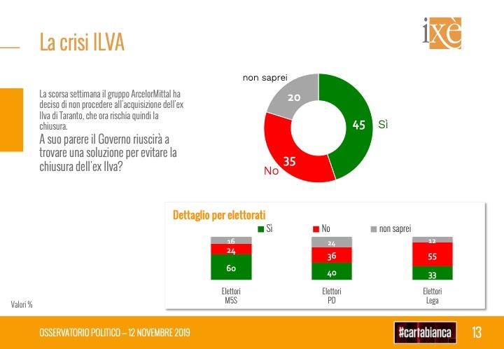 Sondaggi elettorali Ixè: crolla il M5S, la Lega continua a c