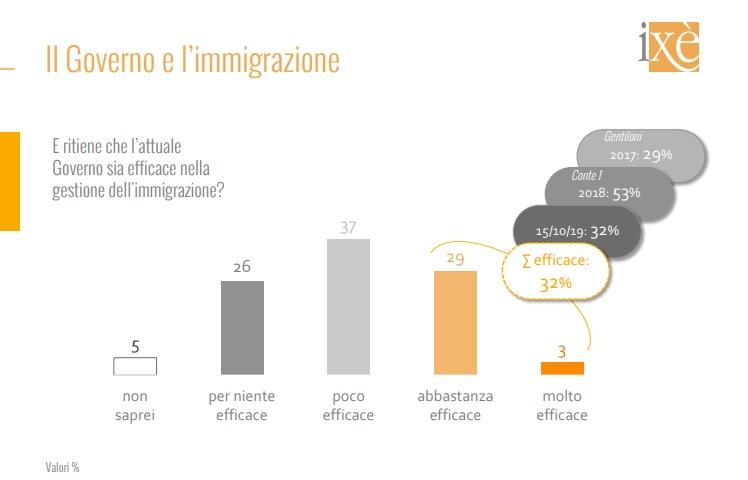 sondaggi elettorali ixe, immigrazione