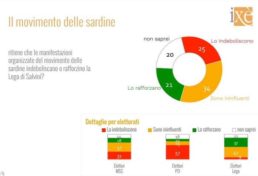 sondaggi elettorali ixe, sardine 1