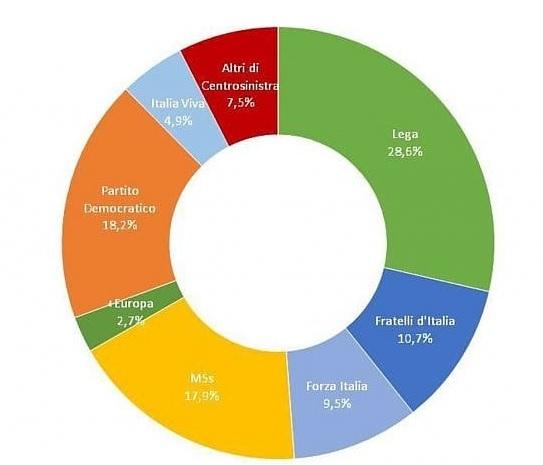 sondaggi elettorali izi