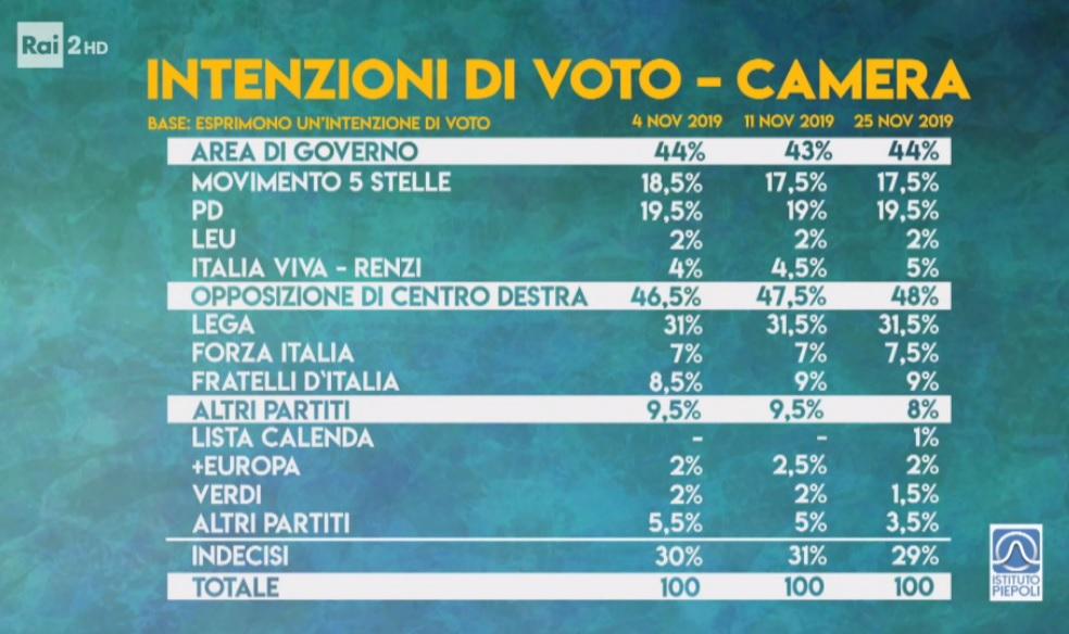 sondaggi elettorali piepoli, intenzioni voto