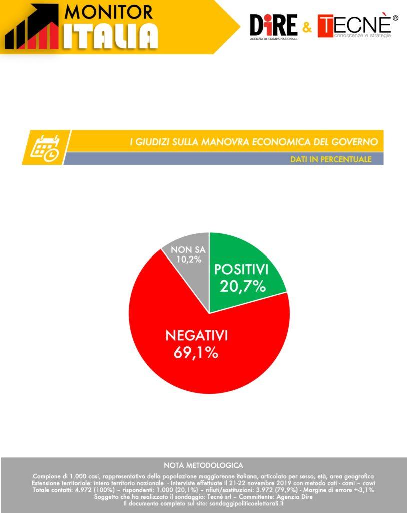 sondaggi elettorali tecne, manovra