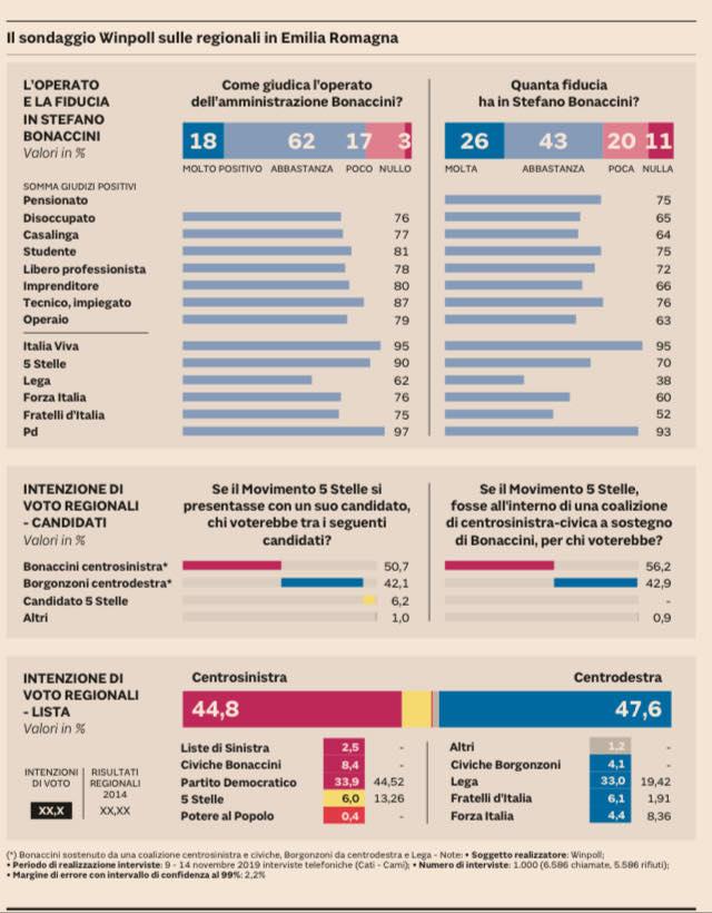 Sondaggi elettorali Winpoll: Emilia Romagna, M5S ago della b