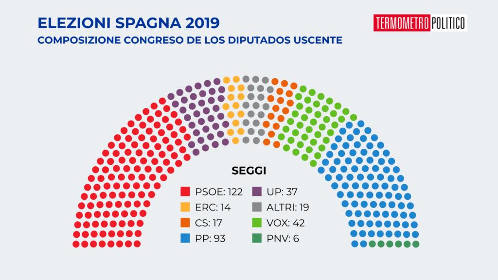 Composizione del Congreso de los Diputados dopo le elezioni dell'aprile 2019