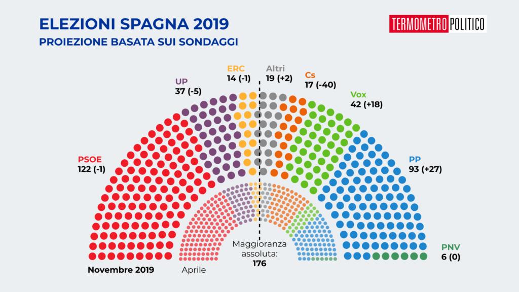 Proiezione congreso de los diputados secondo i sondaggi precedenti le elezioni del novembre 2019