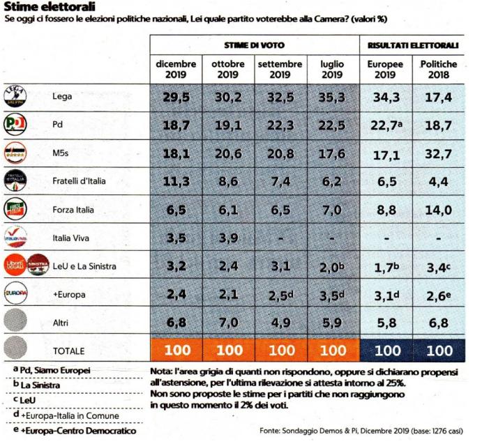 Sondaggi Elettorali Demos & Pi: Fratelli d'Italia supera