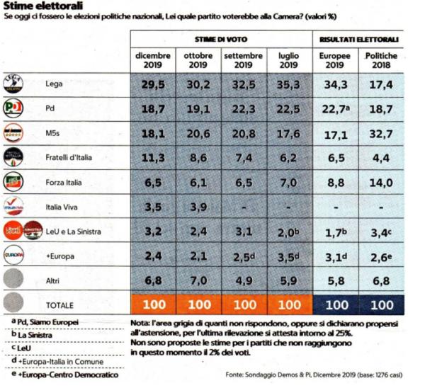 Sondaggi elettorali Demos per Repubblica